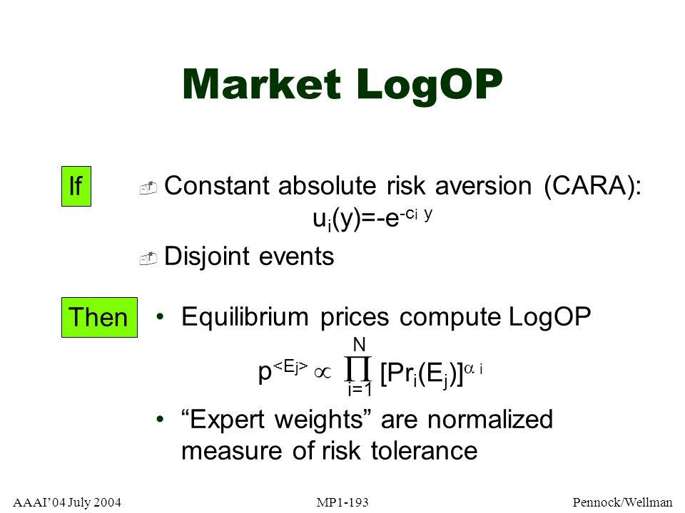 Market LogOP  [Pri(Ej)]i If
